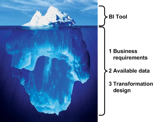 supply chain management the iceberg theory Developing an iceberg theory of cost specifically, to define the key processes in sustainable supply chain management and provide view project conference paper traditions in social research revisited: social constructionism and grounded theory.