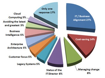 The Top Business Issues faced by CIOs / IT Directors