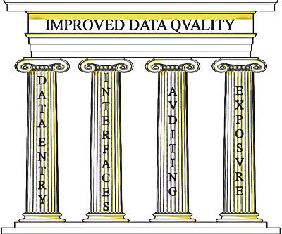 The four pillars of improved data quality