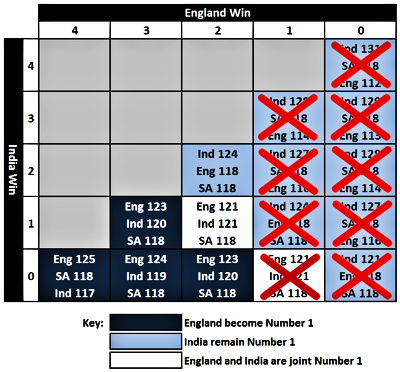 Possible impact of the current England vs India Test Match series