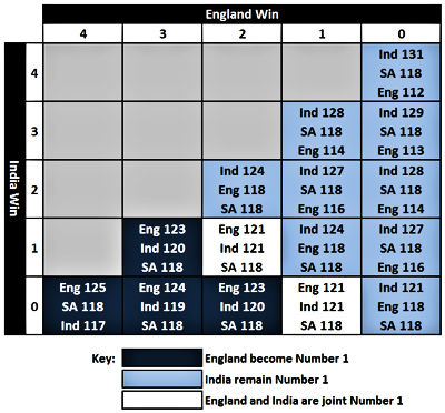 The impact of different outcomes of the England vs India series on the ranking of the top three teams
