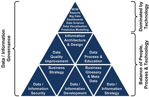 Data Governance Triangle
