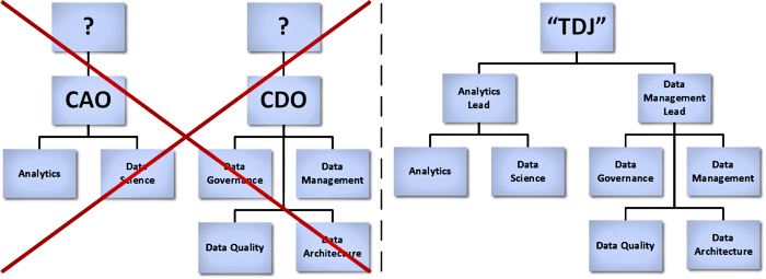Alignment of Data teams