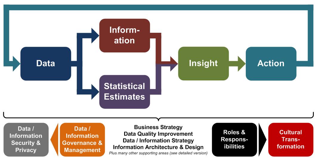 information data