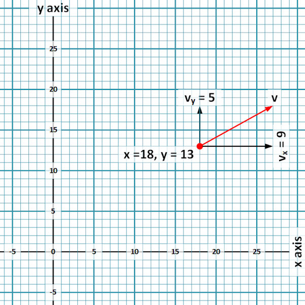 Coordinates and a vector