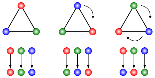 Cyclic Group of Order 3