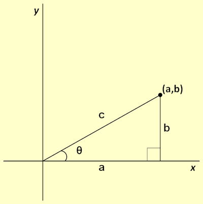 Point in 2D