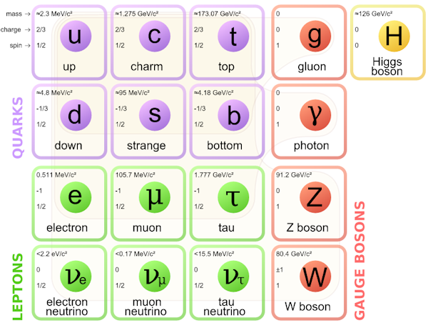 Standard Model [see Acknowledgements for Image Credit]