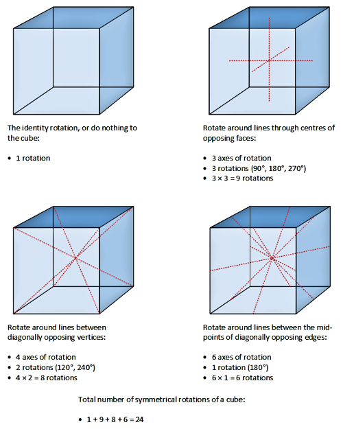 Rotational Group of a Cube