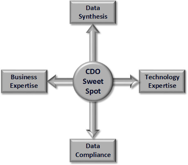 "CDO ""sweet spot"""