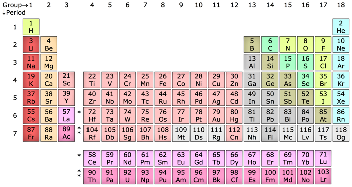 Modern Periodic Table (borrowed from Wikipedia)