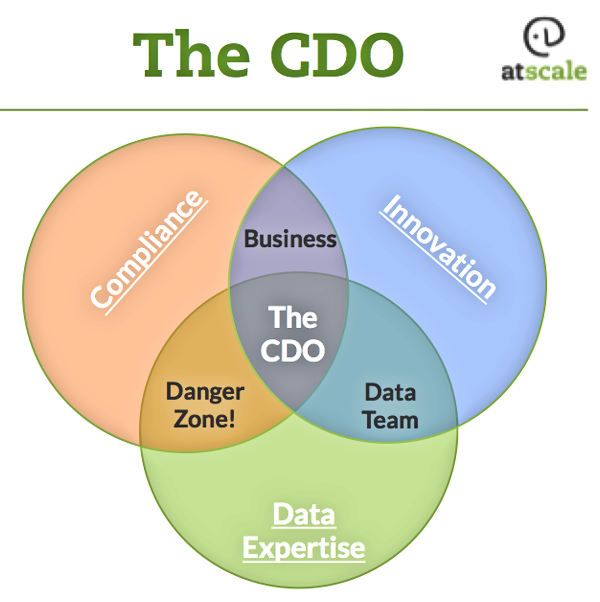 CDO Venn Diagram [borrowed from AtScale]