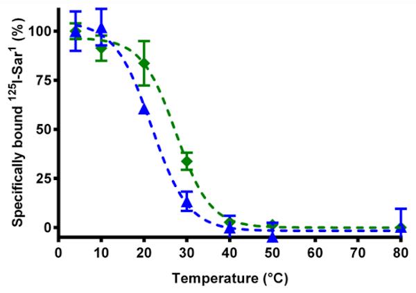 Sigmoidal Dose Response Curve B