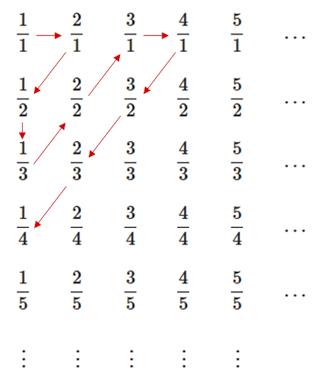 Rational countable